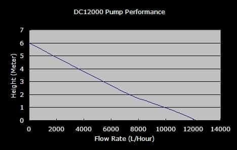 DC-12000 Flow