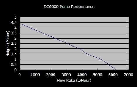 DC6000-Flow
