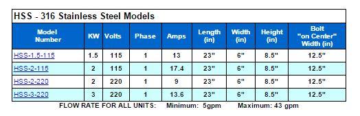 AquaLogic Inline Heater Specifications
