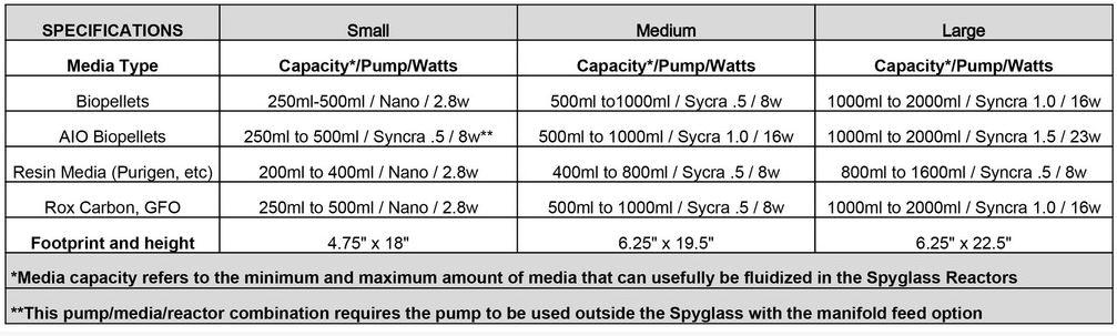 Avast Marine Works Spyglass Spec Sheet